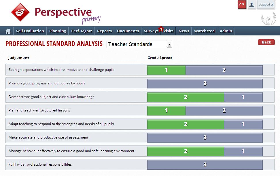 Professional Standard Analysis