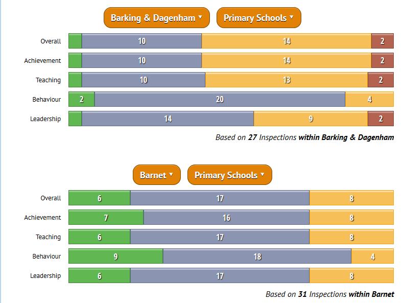 Local Authority Primary Schools Comparison