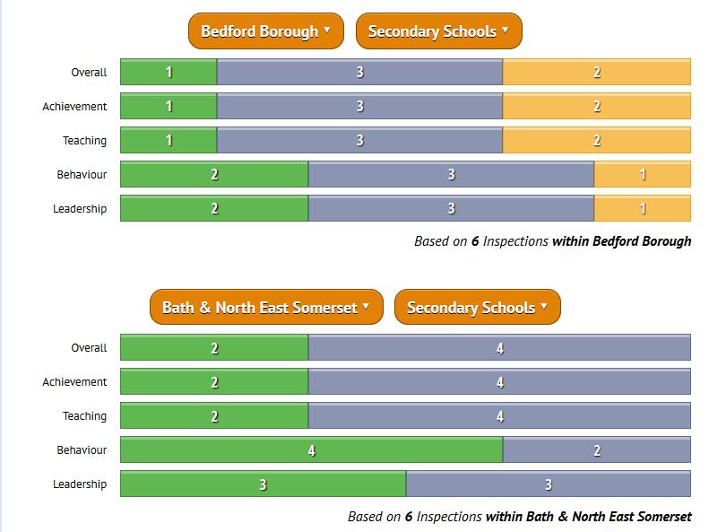 Local Authority Secondary Schools Comparison