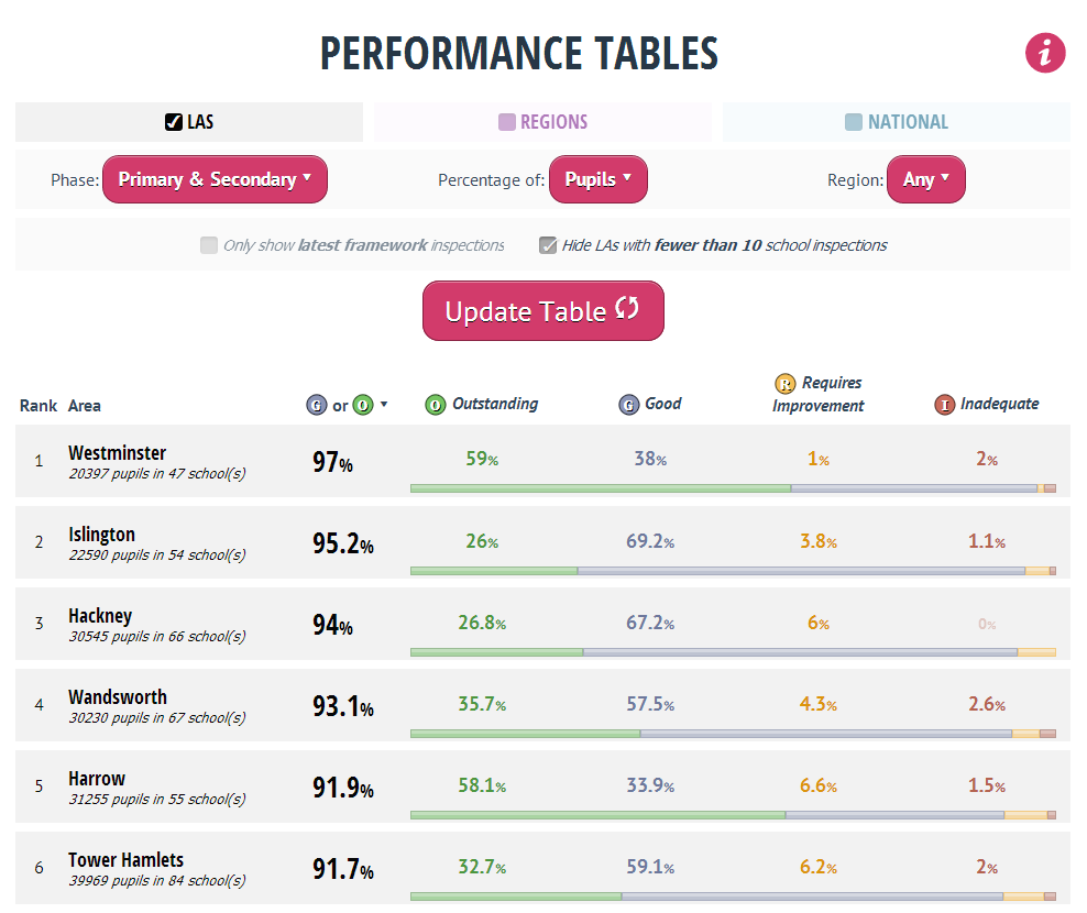 Watchsted Performance Tables