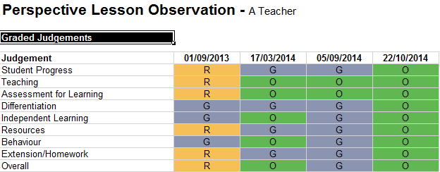 Perspective Observations: Trend Analysis