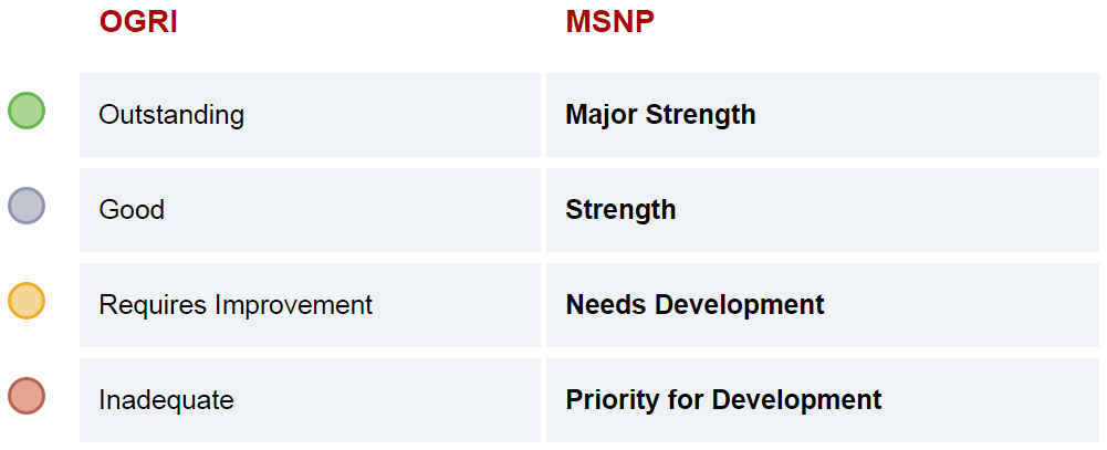 Table showing the move from Outstanding to Major Strength, Good to Strength, Requires Improvement to Needs Development, and Inadequate to Priority for Development