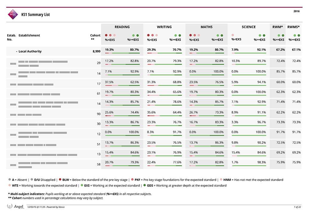 Nova KS1 Summary List report